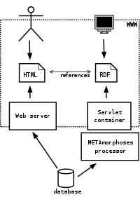 Enriching web portal with RDF metadata using RDF-Shout